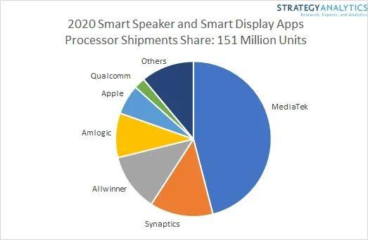 Strategy Analytics:2020年全球智能音箱出货量达1.51亿  50%都在使用联发科的应用处理器