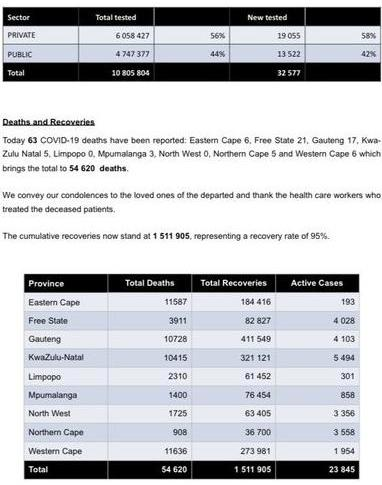 南非新增新冠肺炎确诊病例2149例 累计确诊1590370例