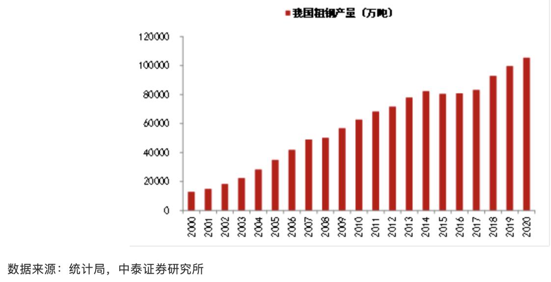 李迅雷:碳中和趋势下钢铁业的牛市能走多长