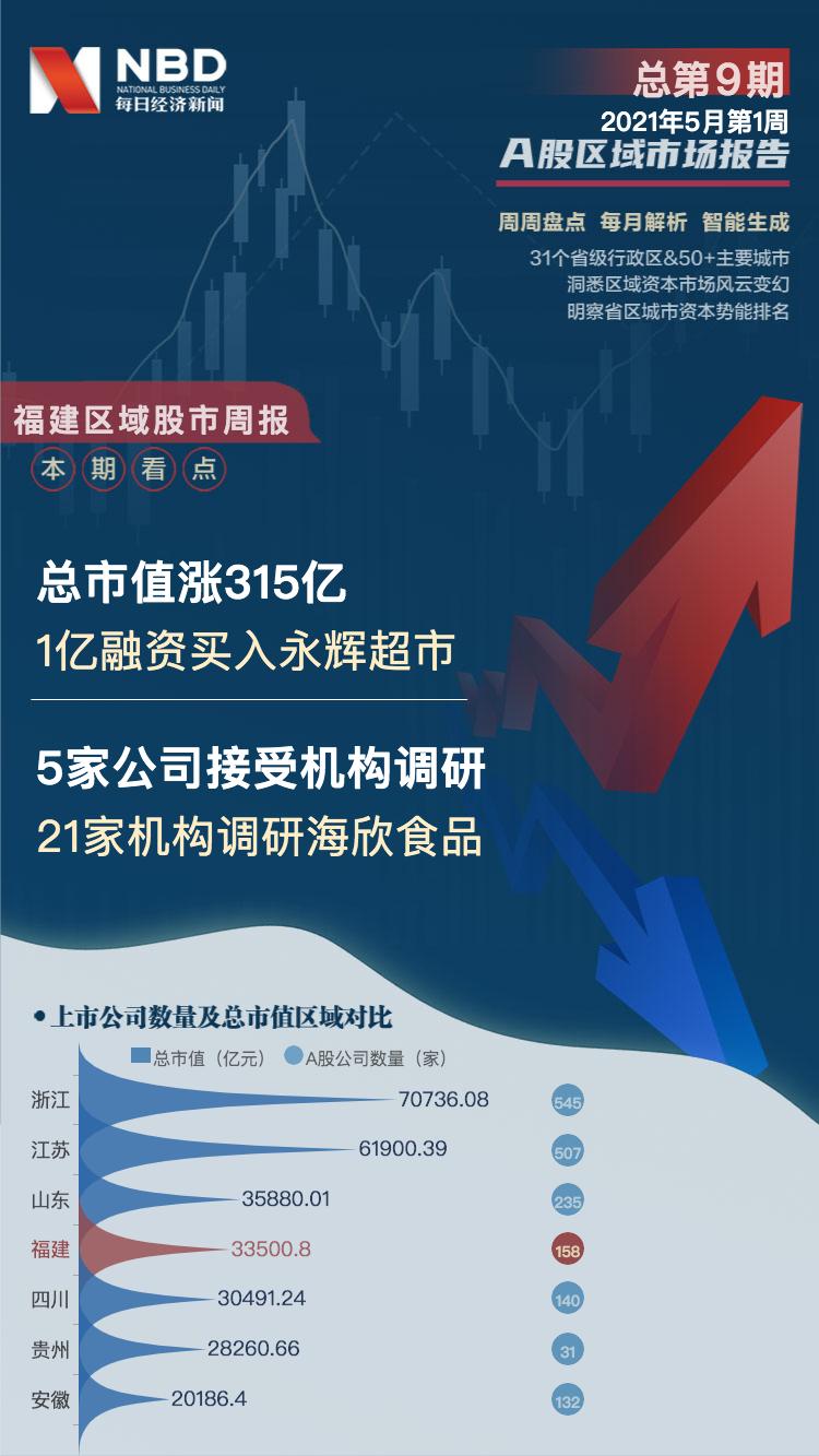 福建区域股市周报:21家机构调研海欣食品 1亿融资买入永辉超市