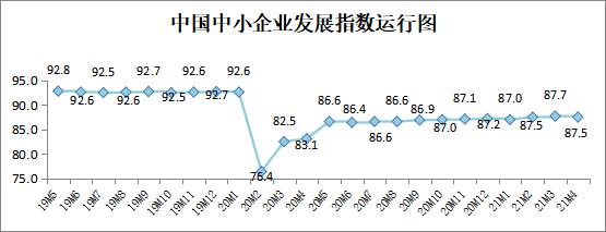 4月中国中小企业发展指数略有回落 仍处去年2月以来第二高位图片