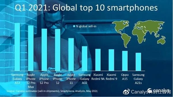 一季度全球智能手机出货量3.47亿部,三星力压群雄