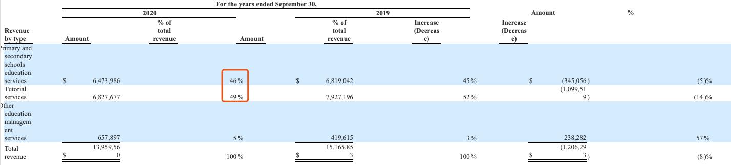 金太阳教育集团递交首份美股F-1招股书:2020财年净利下滑98.6%