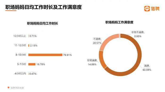 數據來源:《2021職場媽媽職場生態洞察報告》