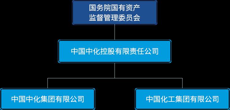 圖片來源:中國中化