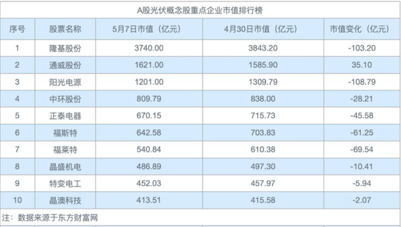 """光伏股""""铩羽而归"""":隆基股份、阳光电源市值转跌 市值蒸发212亿元"""