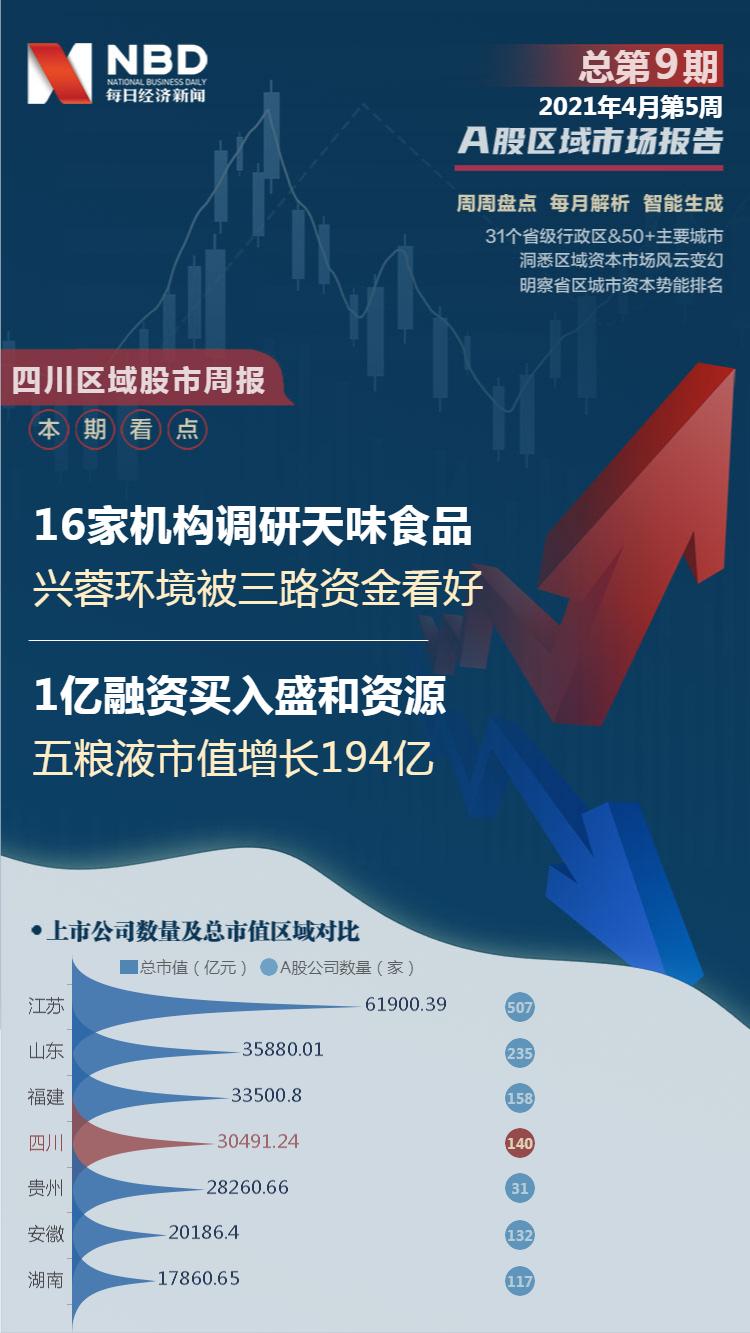 四川区域股市周报:16家机构调研天味食品 1亿融资买入新希望