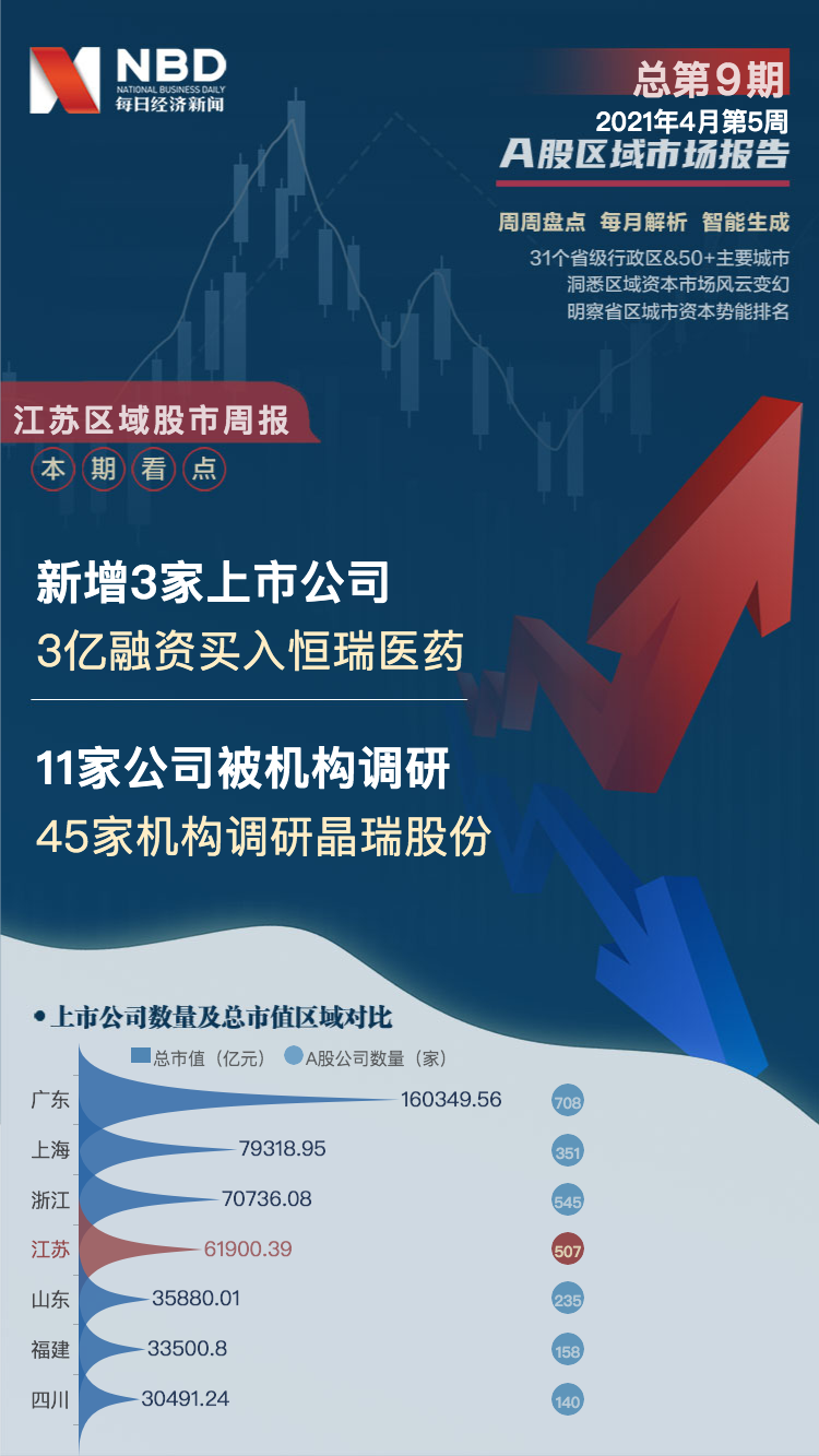 江苏区域股市周报:科沃斯进市值前十强 45家机构调研晶瑞股份