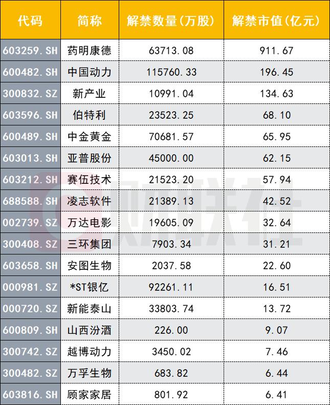 医药大牛股药明康德超900亿解禁来袭 22位股东三年大赚近13倍