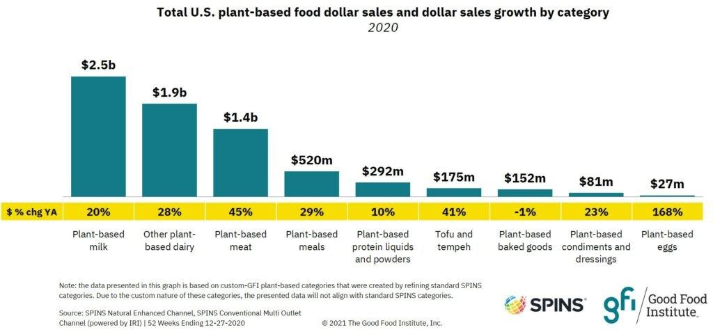 GFI:2020年美国植物性肉类销售额达到14亿美元