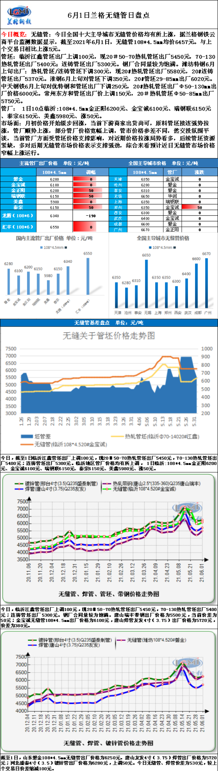 兰格无缝钢管日盘点(6.1):无缝管市场价格跟涨   出货回缓