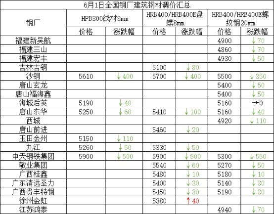 兰格建筑钢材日盘点(6.1):价格震荡趋弱 成交一般