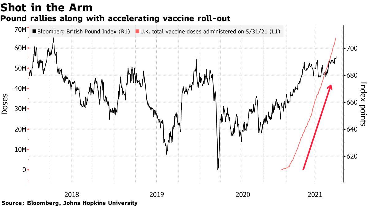 英镑受青睐升至三年高位 专家警告:英国已处于第三波疫情初期