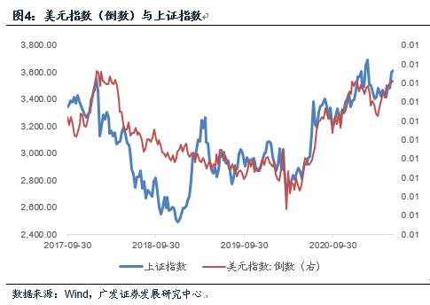 【广发宏观郭磊】汇率走势与资本市场
