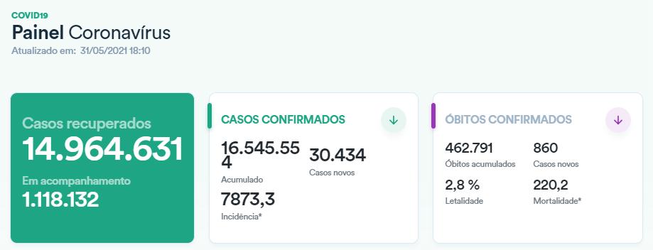 巴西新冠肺炎累计确诊病例超1654万例