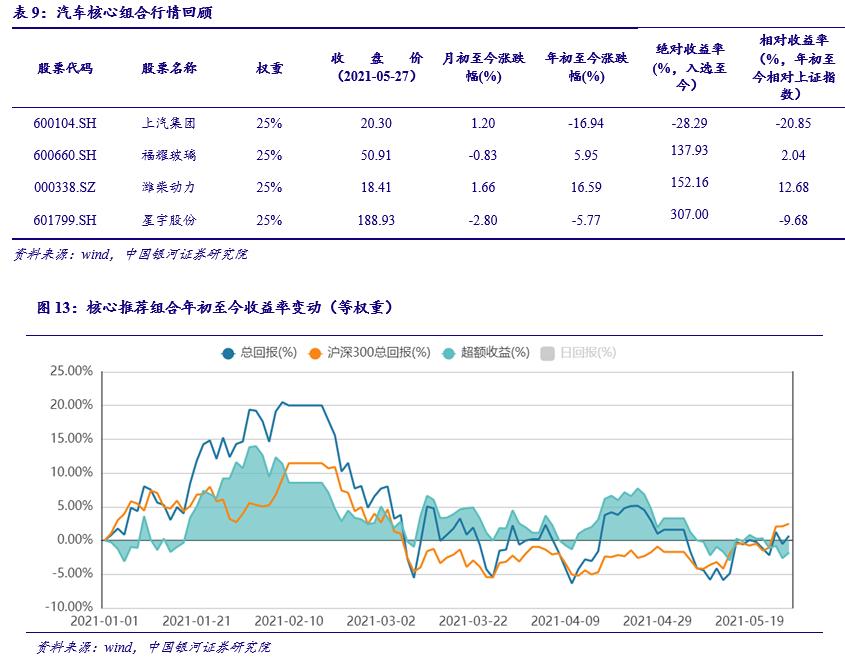 【银河汽车李泽晗】行业动态 2021.5丨4月新能源车维持高增,速行业头部效应持续