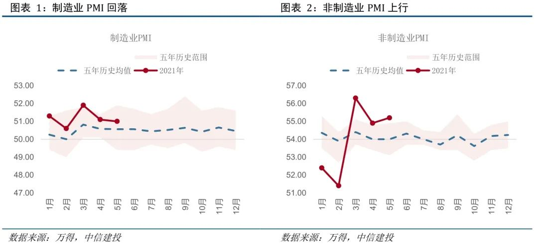 【建投宏观】成本端压力渐显,5月PPI预期8.8% ——5月PMI数据点评