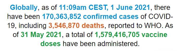 世卫组织:全球新冠肺炎确诊病例超过1.703亿例