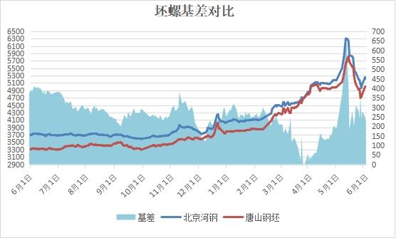 兰格建筑钢材日盘点:价格震荡趋弱 成交一般