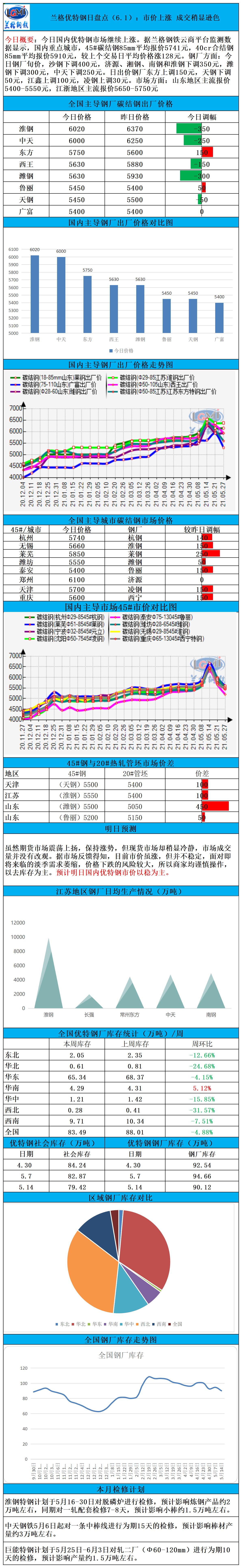 兰格优特钢日盘点(6.1):市价上涨 成交稍显逊色
