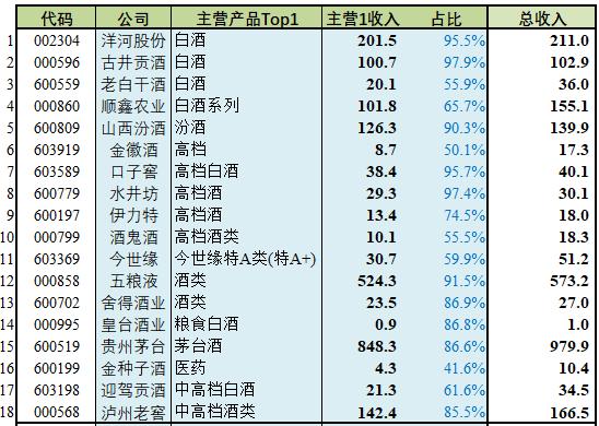 """【细分行业】18家申万""""白酒""""公司初筛选"""