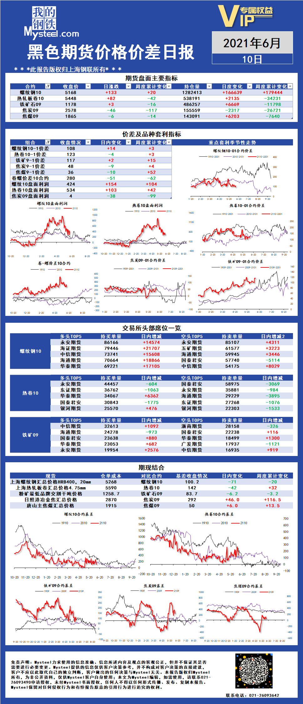 Mysteel:黑色期货价格价差日报2021年06月10日