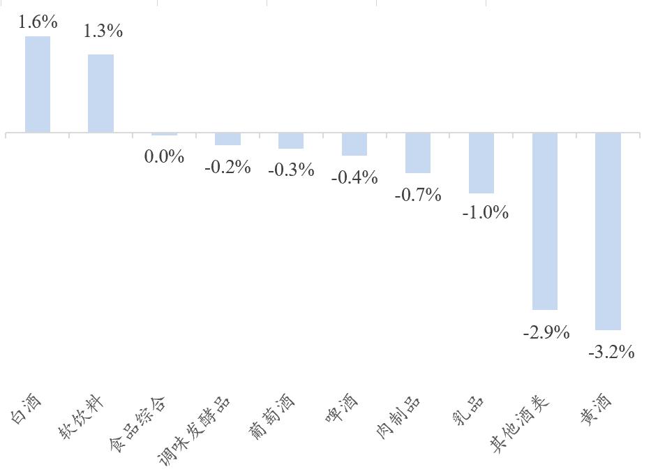 【开源食饮每日资讯0610】南侨食品2021年5月合并营业收入同比增加30.65%