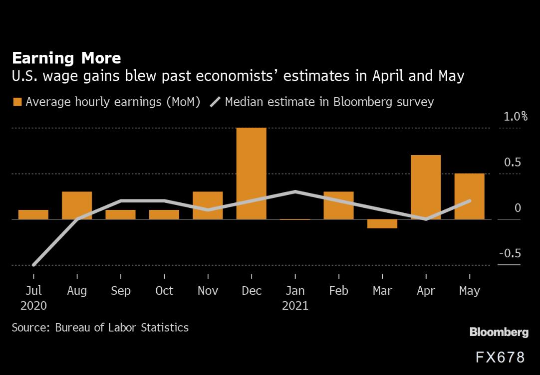 美国薪资水平上涨市场担忧通胀 金价有望冲高!