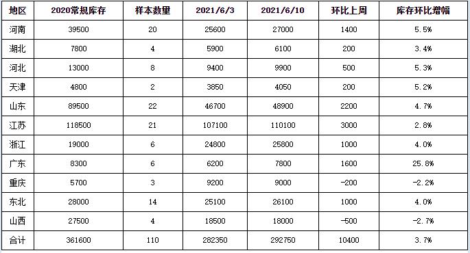 大数据看废钢:6月第2期重点钢企废钢铁调研统计