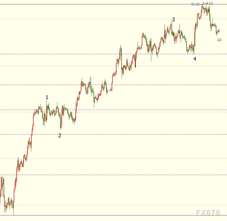 NYMEX原油下看68.48美元