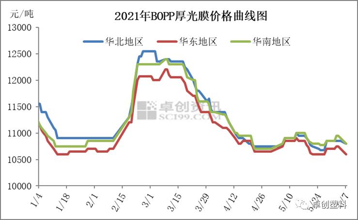 BOPP:尚不具备大幅度下跌的条件