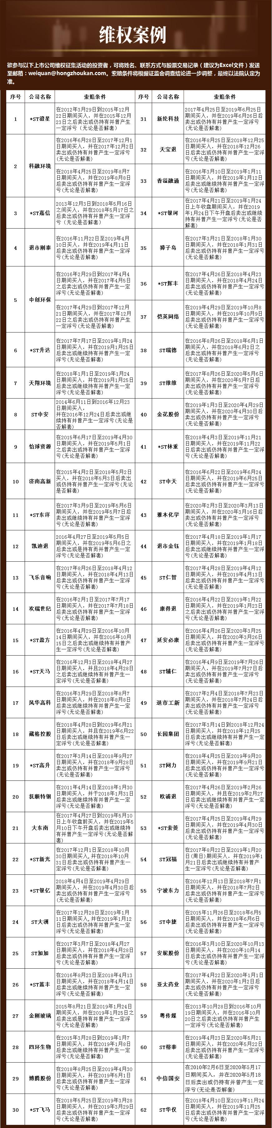 民间维权   6月10日起*ST北讯证券简称变为北讯退