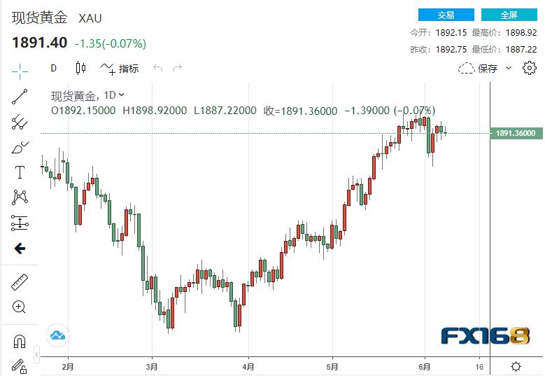 市场静待重磅经济数据破局!现货黄金蓄势待发 世界黄金协会披露5月黄金投资需求急剧升温