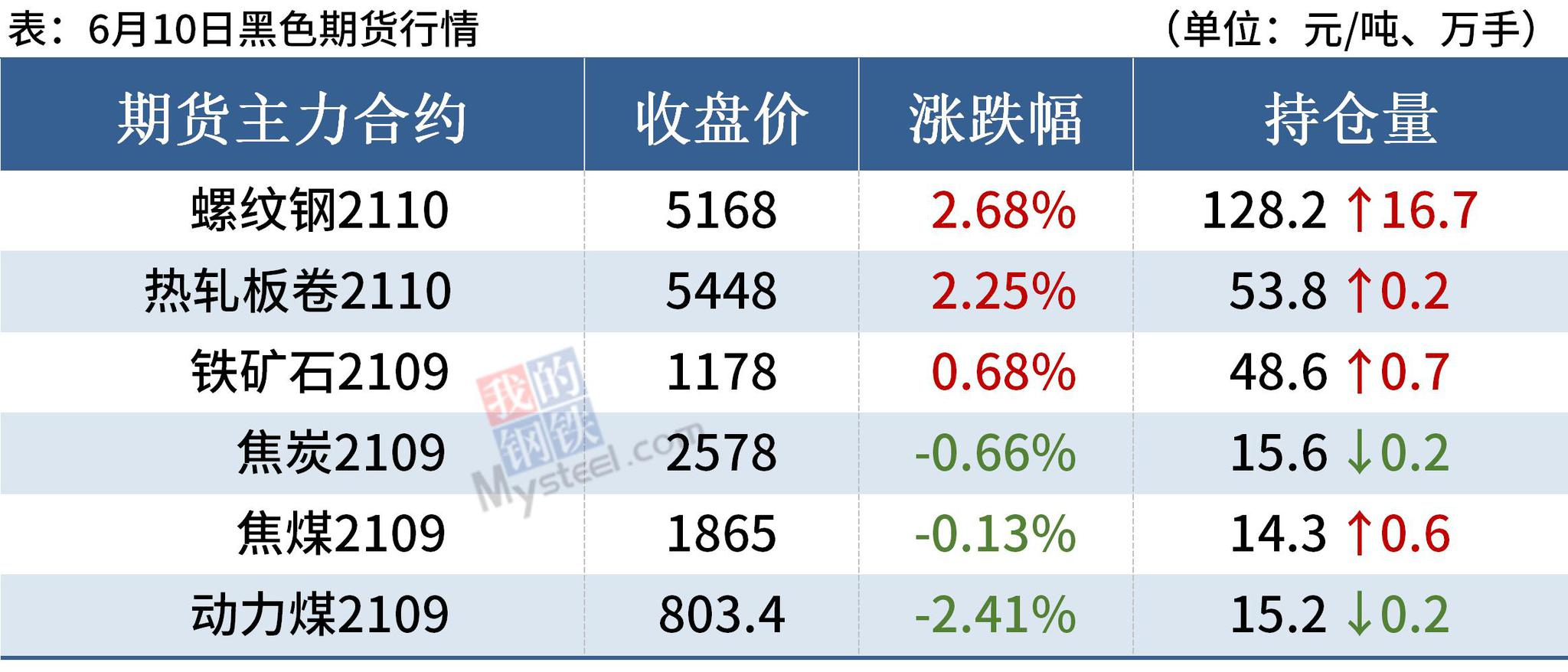 钢价普遍上涨,厂库止降回升,涨势或难持续
