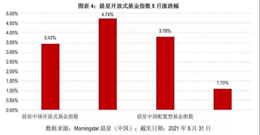 5月基金月报:股债双双走强 公募基金业绩飘红