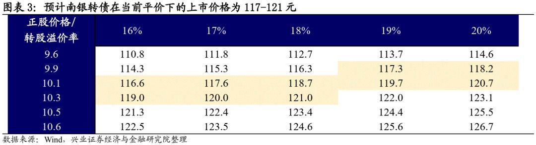 【兴证固收.转债】资产质量优异的弹性城商行品种——南银转债投资价值分析