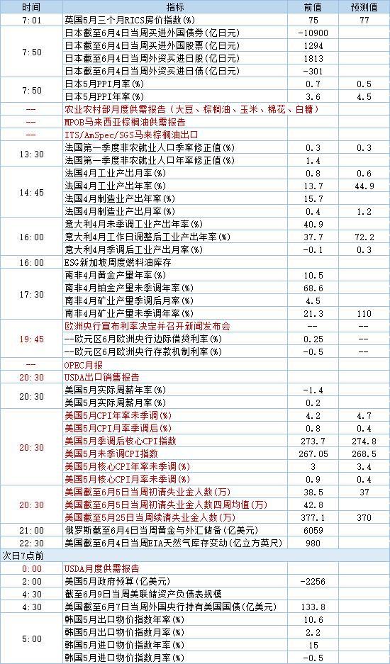 6月10日经济数据发布时间表