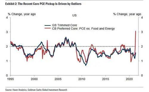 """""""美国经济不会过热!"""" 高盛:无论5月CPI数据表现如何"""
