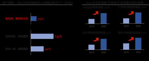 微距电商时代已来 达达联合京东发布即时消费行业报告