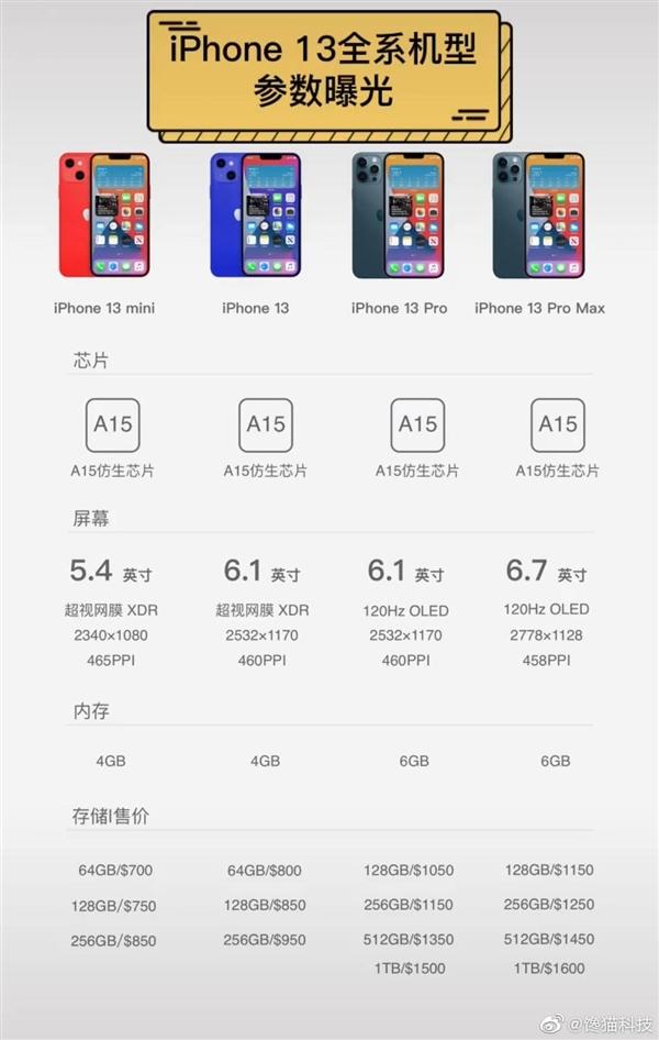 全系小刘海!iPhone 13系列详细参数流出:起售价不到4500
