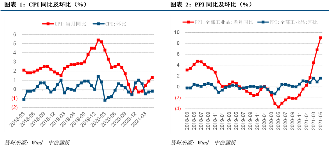 【中信建投 宏观】5月通胀触顶,预计四季度PPI回落明显
