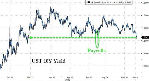 美债标售需求强劲10年期美债收益率一个月来首度跌破1.5%,多空大战即将激烈展开?