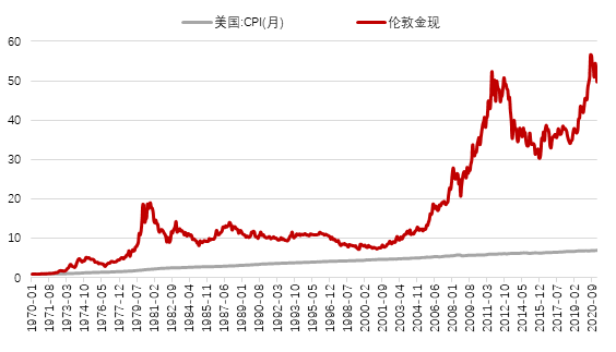 """黄金真的可以""""抗通胀""""吗?来看黄金真正的涨跌逻辑"""