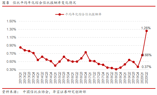 """监管""""从严""""基调不变,转型发展攻坚期——2021年度中国金融产品年度报告"""
