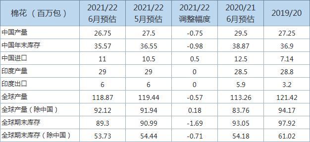 USDA:下调全球2021/22年度棉花年末库存预估