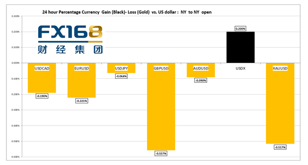 【汇市早知道】美国5月CPI跃升5% 欧洲央行维持利率不变,重申超宽松政策立场并将加快购债速度