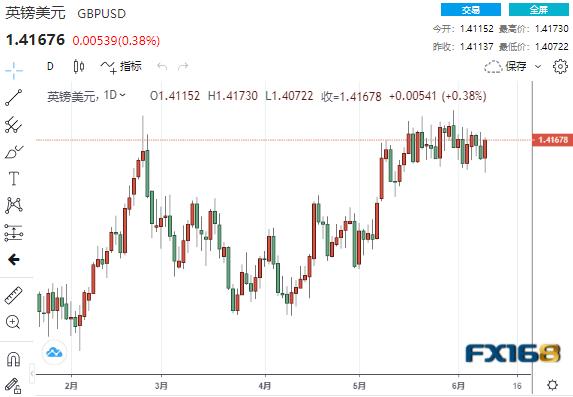 """""""风暴""""过后美元欧元携手下跌、美元跌势未完?IG:欧元、英镑、澳元走势分析预测"""