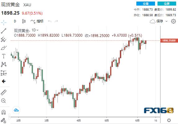 """【黄金收盘】市场对美联储坚信不疑?!美国通胀""""火爆""""、初请再创大流行新低 黄金却暴拉25美元直逼1900"""