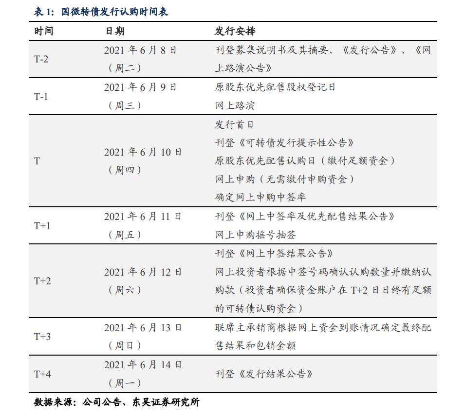 【东吴固收李勇|转债】 国微转债:国内集成电路领军