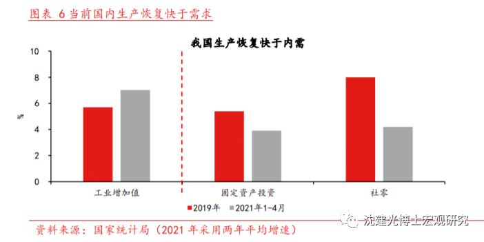 沈建光:PPI创13年新高,通胀传导压力上升